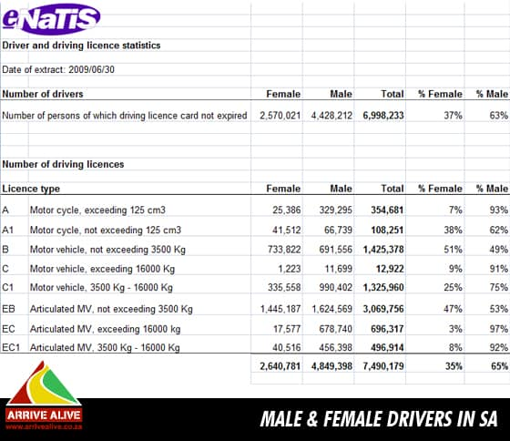 male and female drivers in sa How many male and female drivers in South Africa?